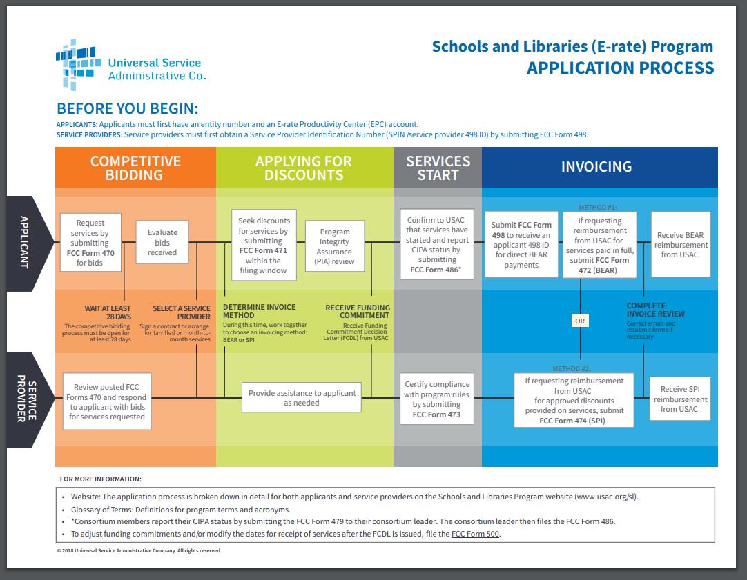 E-rate Application Process Flowchart